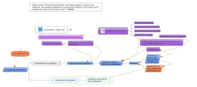 Proceso de aprendizaje de watson-001